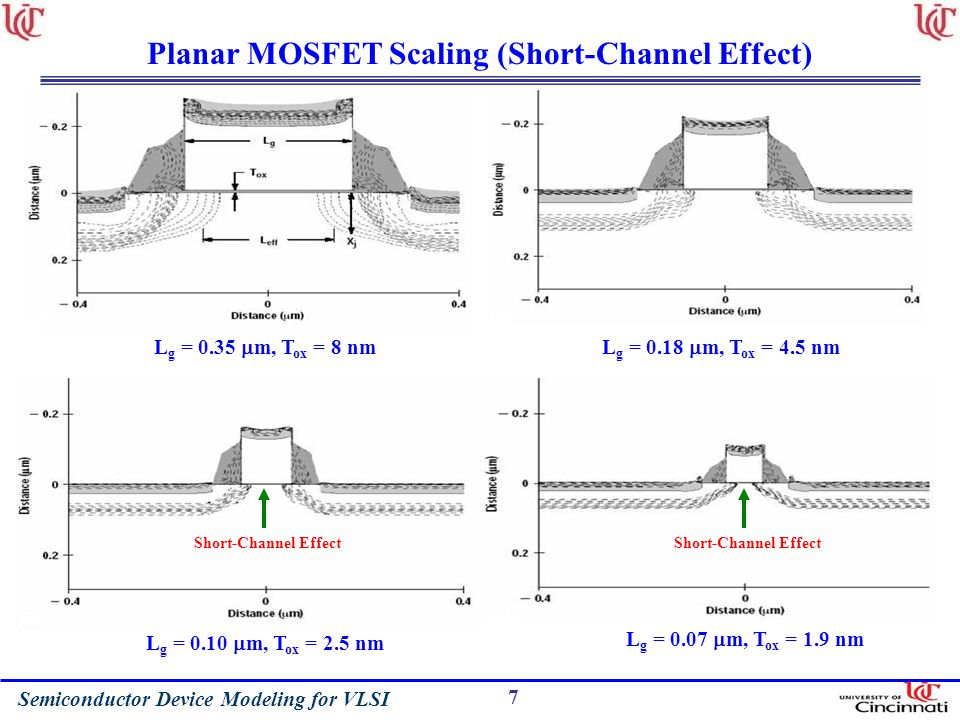 Planar MOSFET Scaling (Short-Channel Effect)