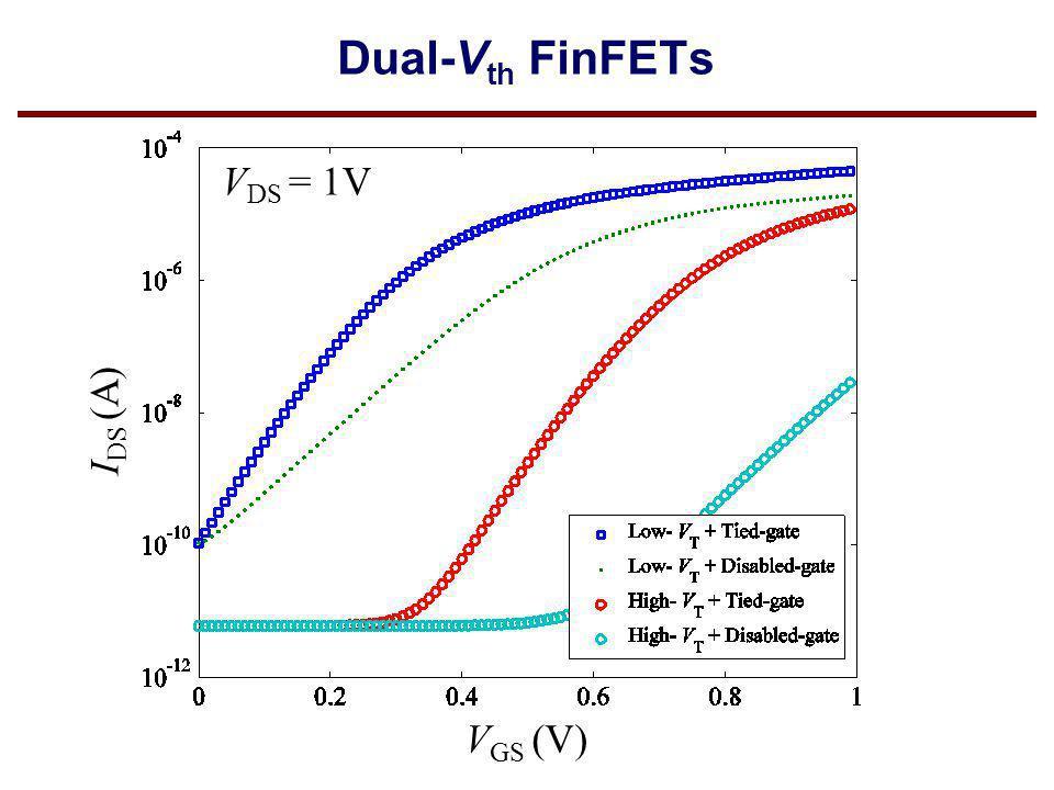 Dual-Vth FinFETs VDS = 1V IDS (A) VGS (V)
