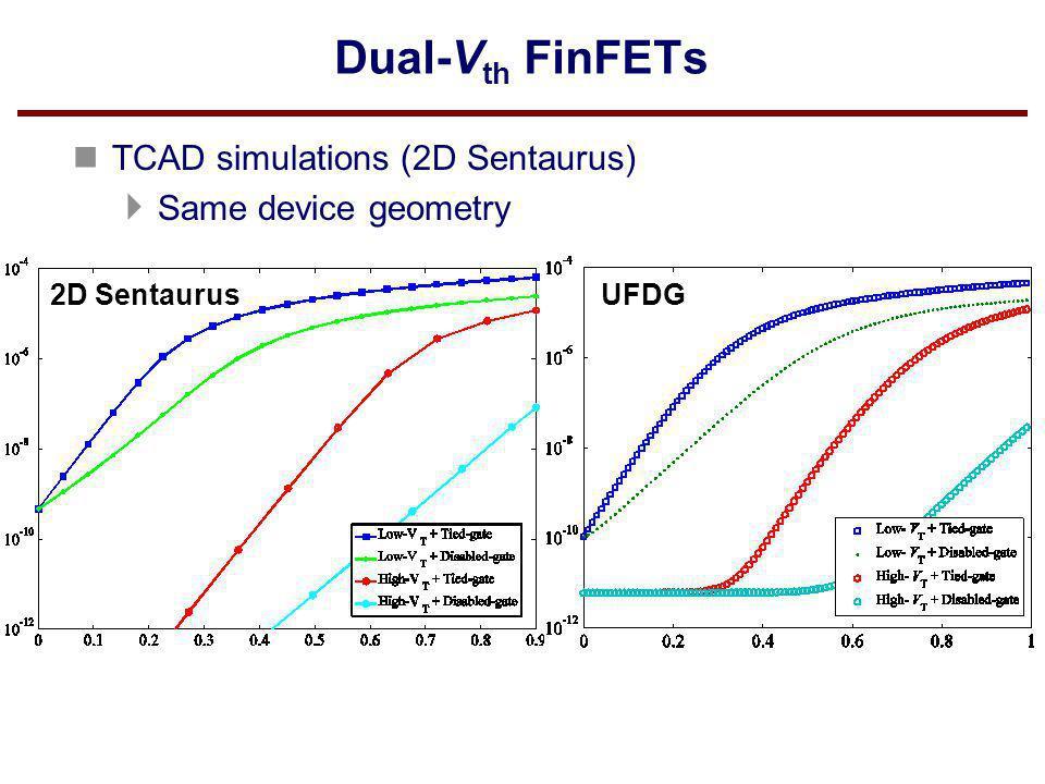 Dual-Vth FinFETs TCAD simulations (2D Sentaurus) Same device geometry