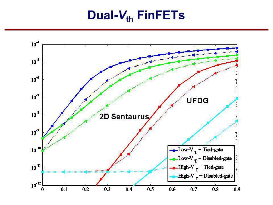 Dual-Vth FinFETs UFDG 2D Sentaurus