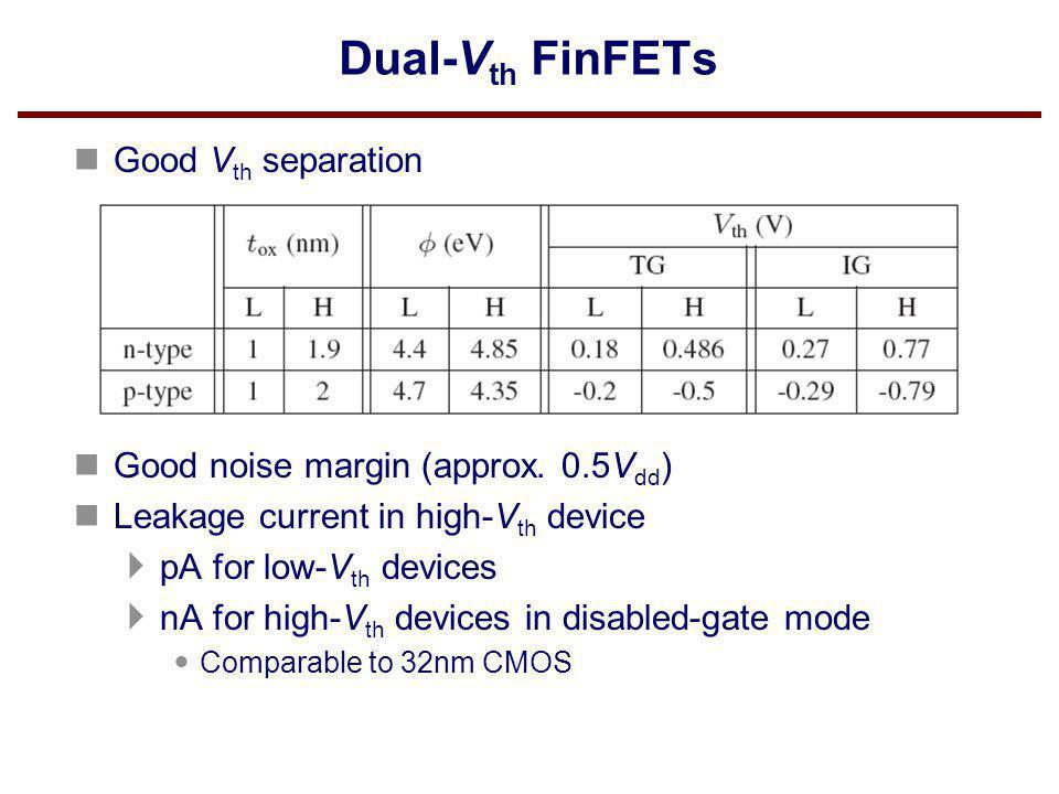Dual-Vth FinFETs Good Vth separation
