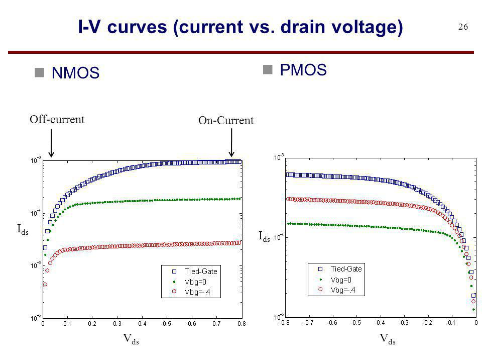 I-V curves (current vs. drain voltage)