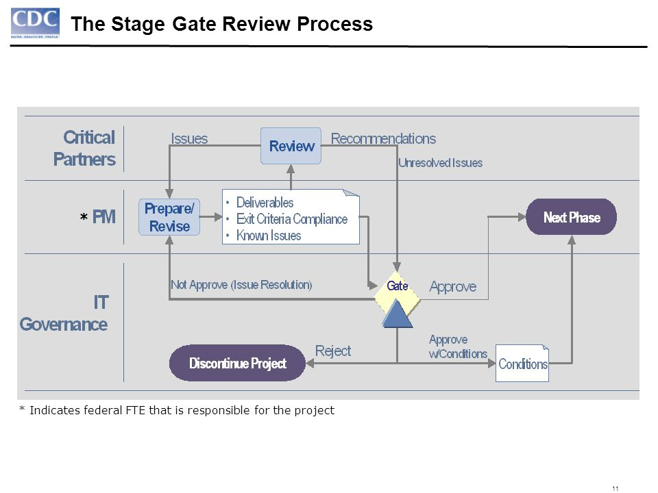 The Stage Gate Review Process
