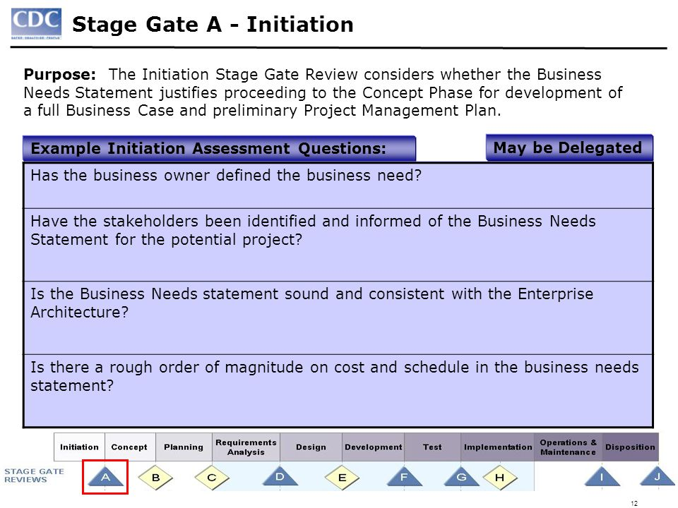 Stage Gate A - Initiation