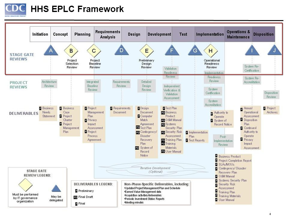 HHS EPLC Framework 4