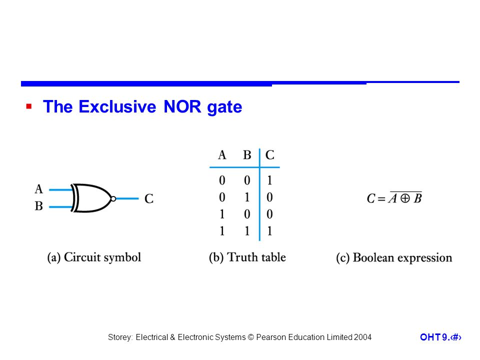 The Exclusive NOR gate
