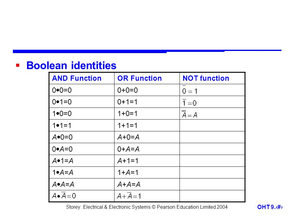 Boolean identities AND Function OR Function NOT function 00=0 0+0=0