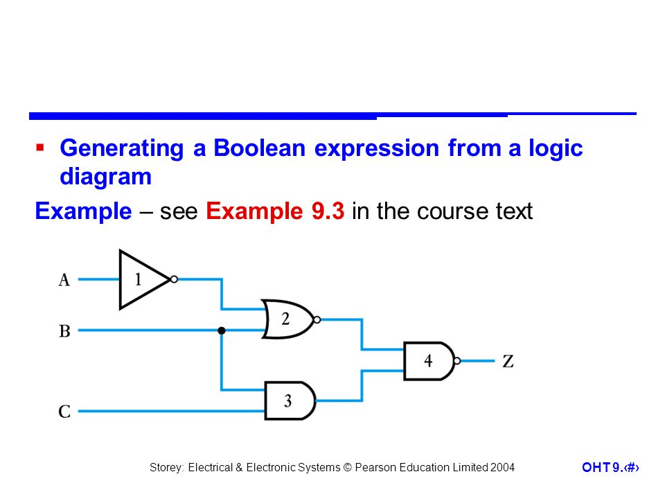 Generating a Boolean expression from a logic diagram