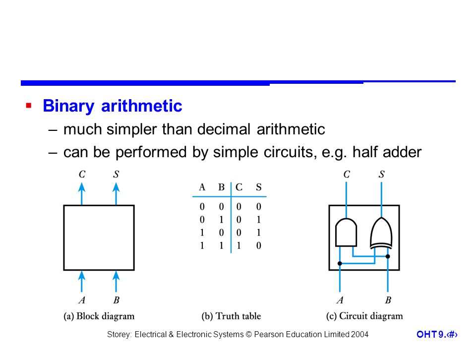 Binary arithmetic much simpler than decimal arithmetic