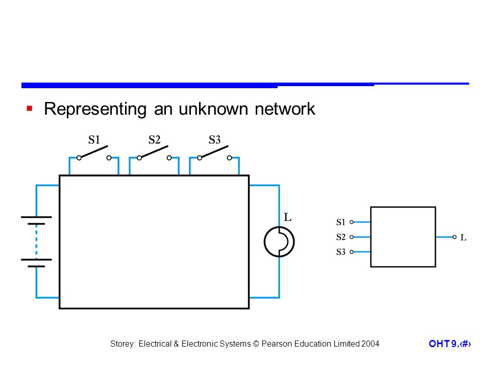 Representing an unknown network