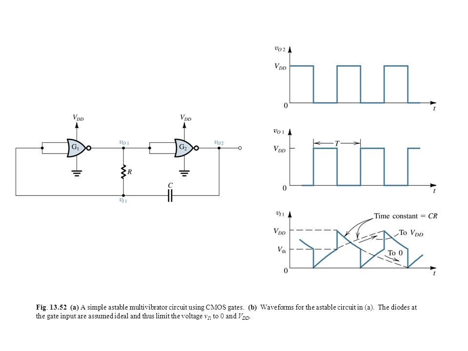 Fig. 13.52 (a) A simple astable multivibrator circuit using CMOS gates.