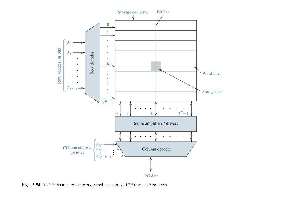 Fig. 13.54 A 2M+N-bit memory chip organized as an array of 2M rows x 2N columns.