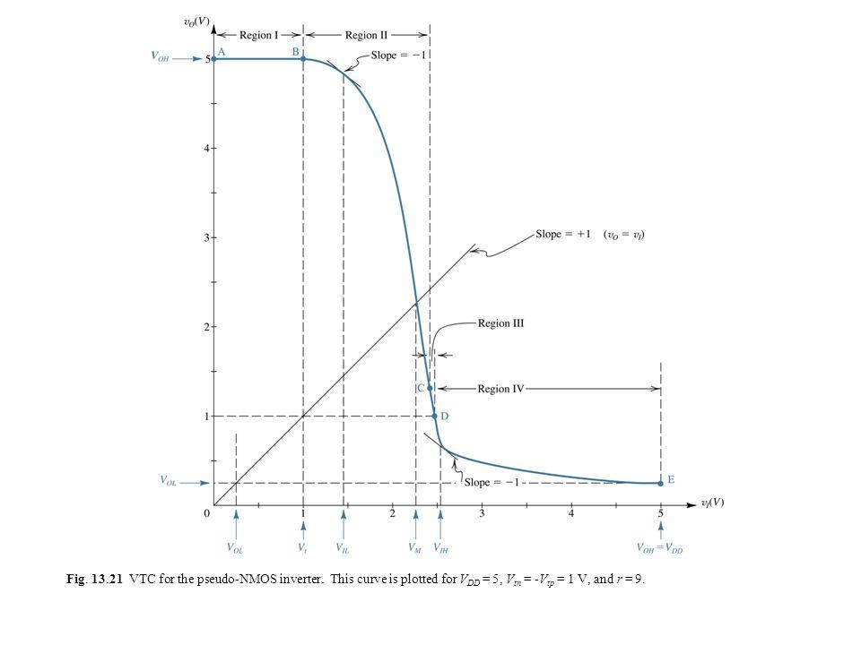 Fig. 13. 21 VTC for the pseudo-NMOS inverter