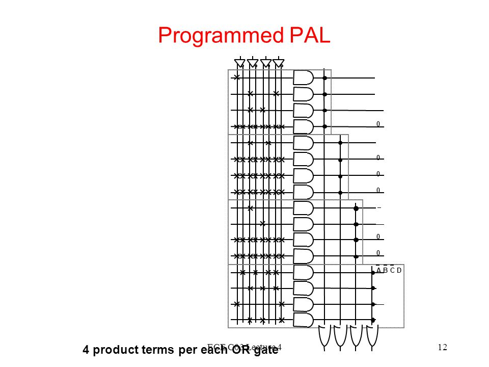 Programmed PAL 4 product terms per each OR gate ECE C03 Lecture 4