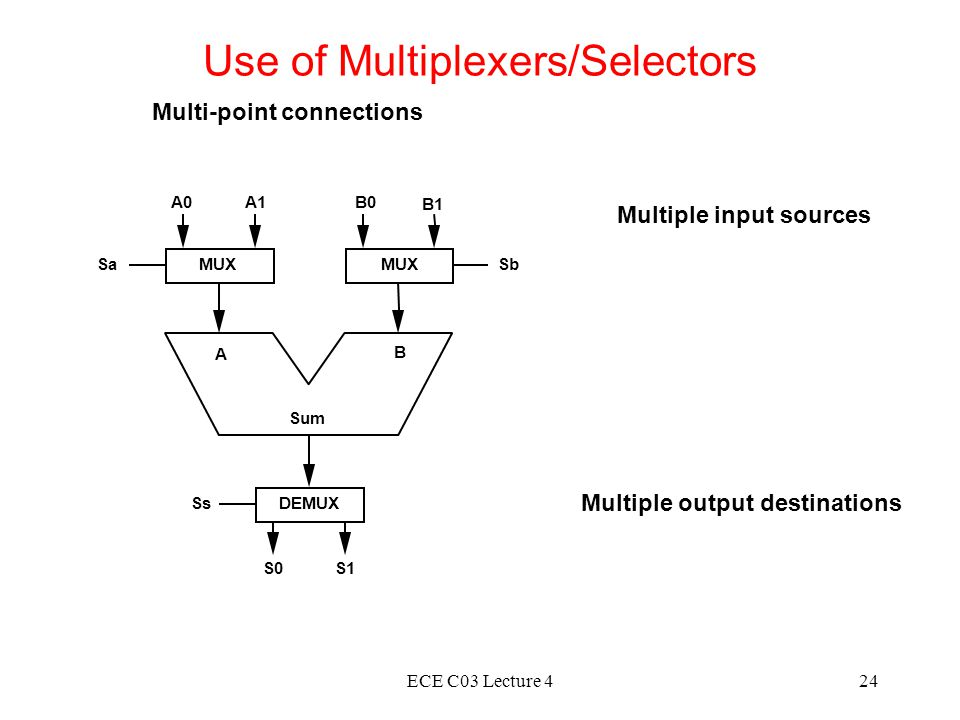 Use of Multiplexers/Selectors