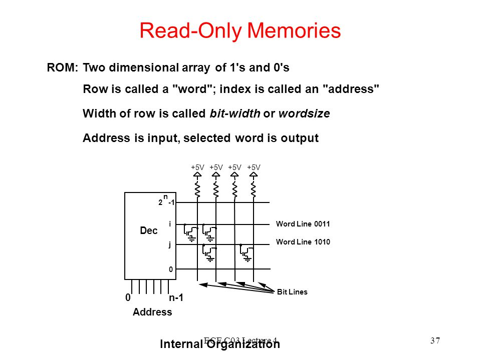Read-Only Memories ROM: Two dimensional array of 1 s and 0 s