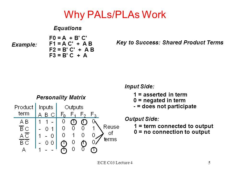 Why PALs/PLAs Work Equations F0 = A + B C F1 = A C + A B