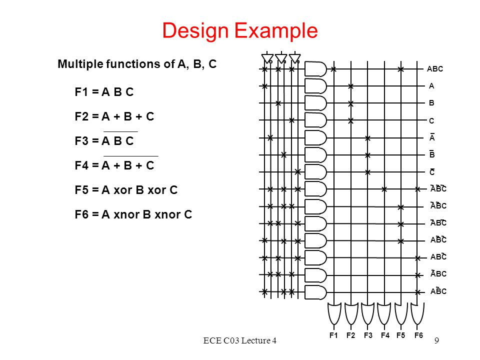 Design Example Multiple functions of A, B, C F1 = A B C F2 = A + B + C