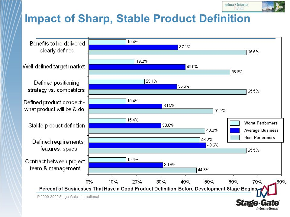 Impact of Sharp, Stable Product Definition