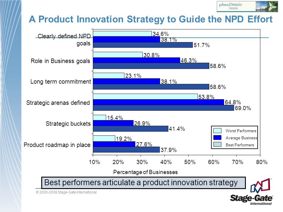 A Product Innovation Strategy to Guide the NPD Effort