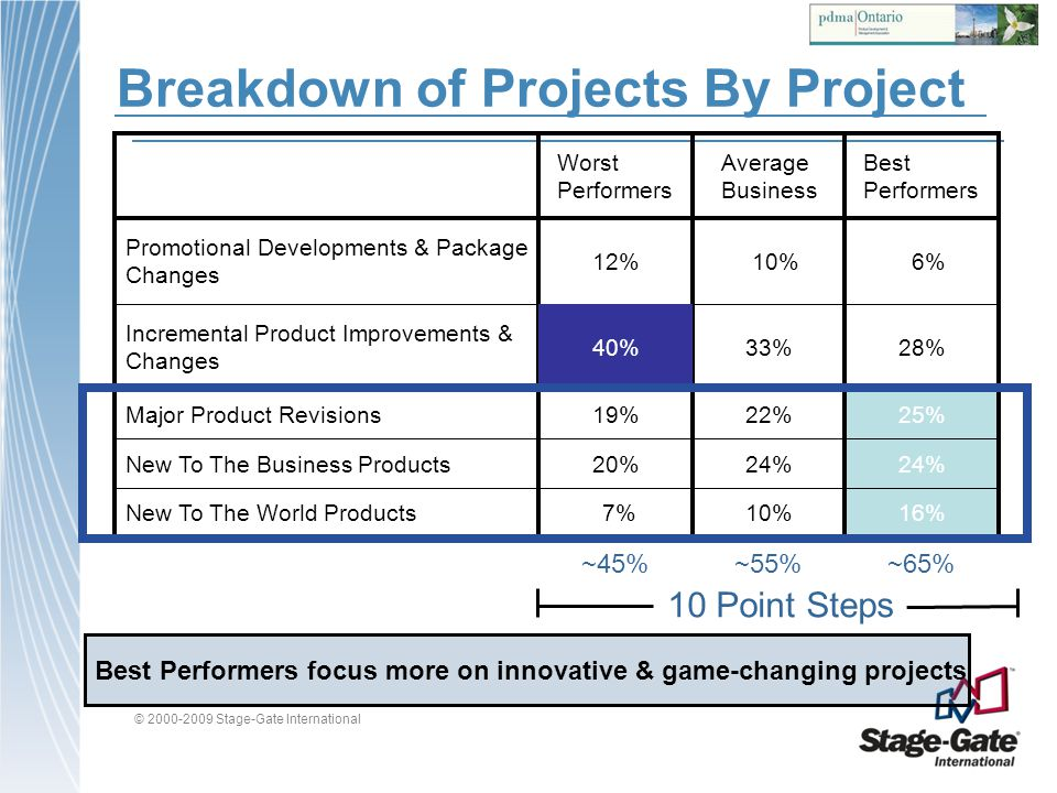 Breakdown of Projects By Project