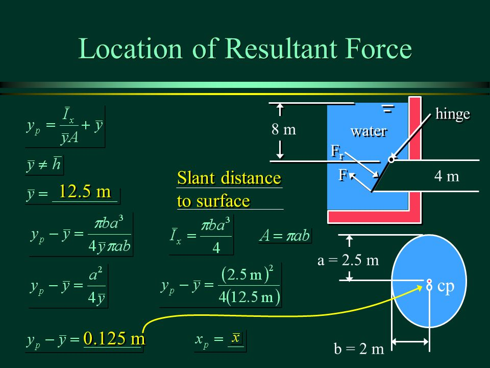 Location of Resultant Force