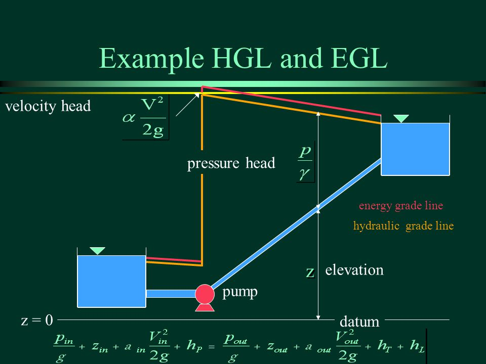 Example HGL and EGL z velocity head pressure head elevation pump z = 0