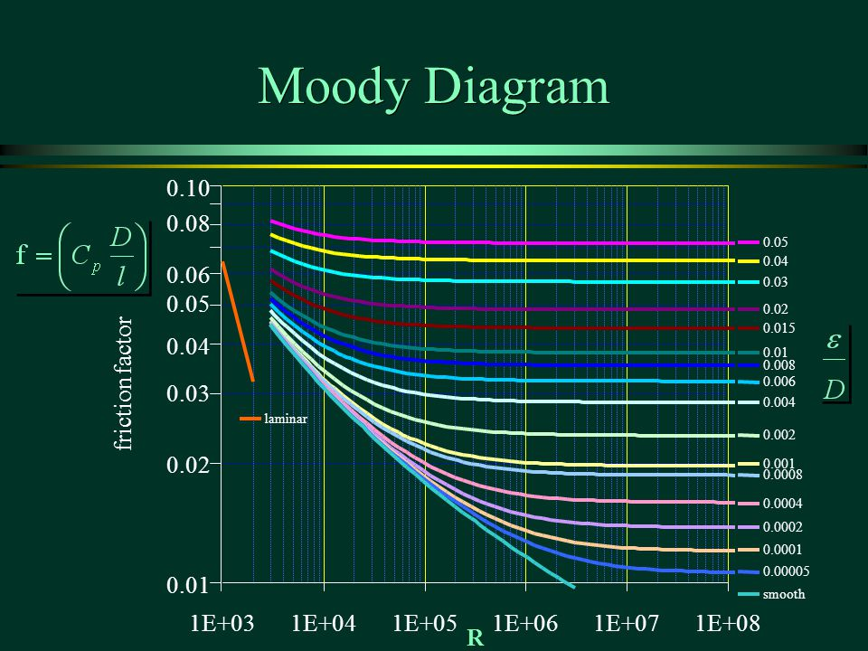 Moody Diagram 0.10 0.08 0.06 0.05 0.04 friction factor 0.03 0.02 0.01