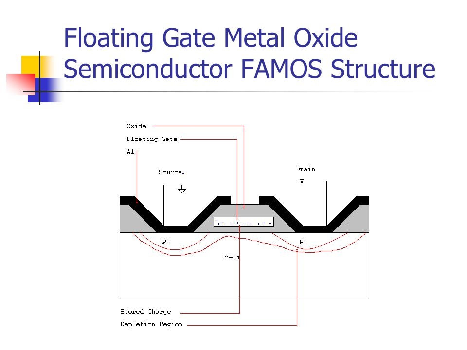 Floating Gate Metal Oxide Semiconductor FAMOS Structure