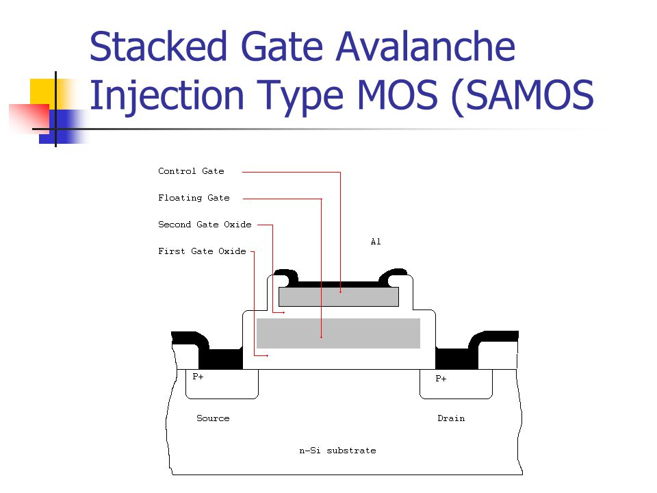 Stacked Gate Avalanche Injection Type MOS (SAMOS