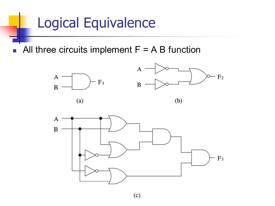 Logical Equivalence All three circuits implement F = A B function