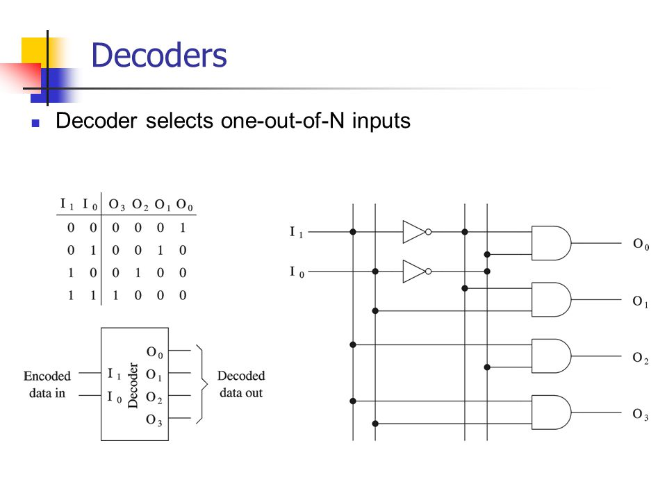 Decoders Decoder selects one-out-of-N inputs