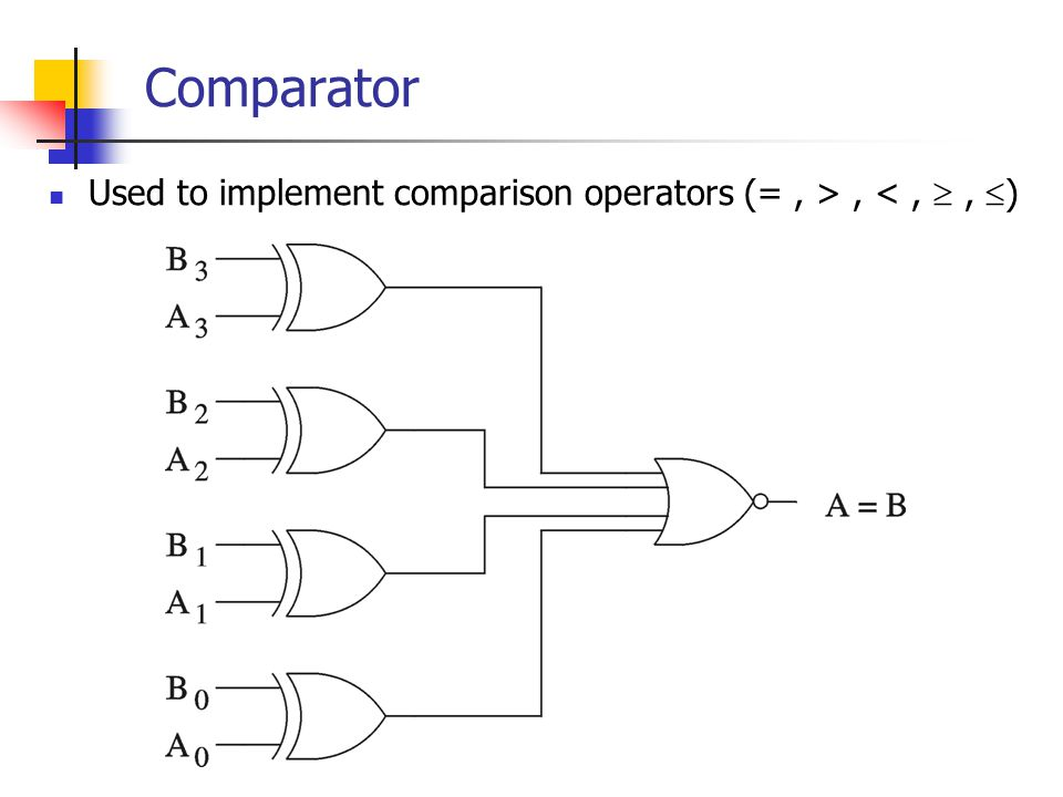 Comparator Used to implement comparison operators (= , > , < ,  , )