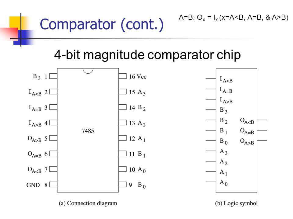 4-bit magnitude comparator chip