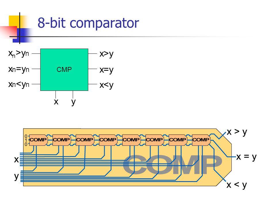 8-bit comparator xn>yn x>y CMP xn=yn x=y xn<yn x<y x y