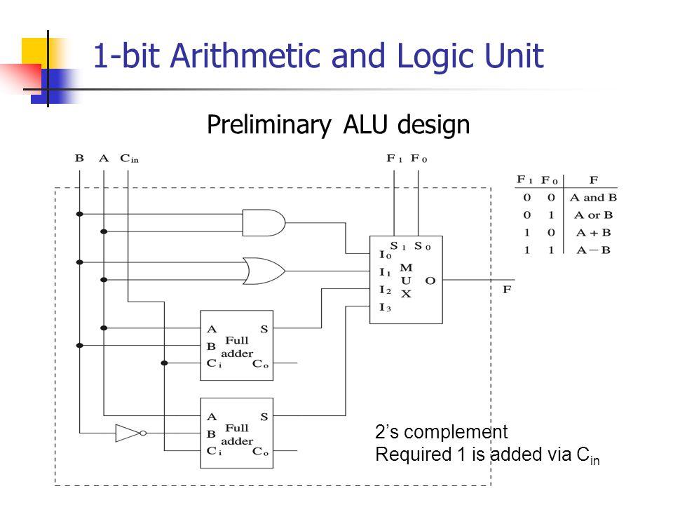 1-bit Arithmetic and Logic Unit