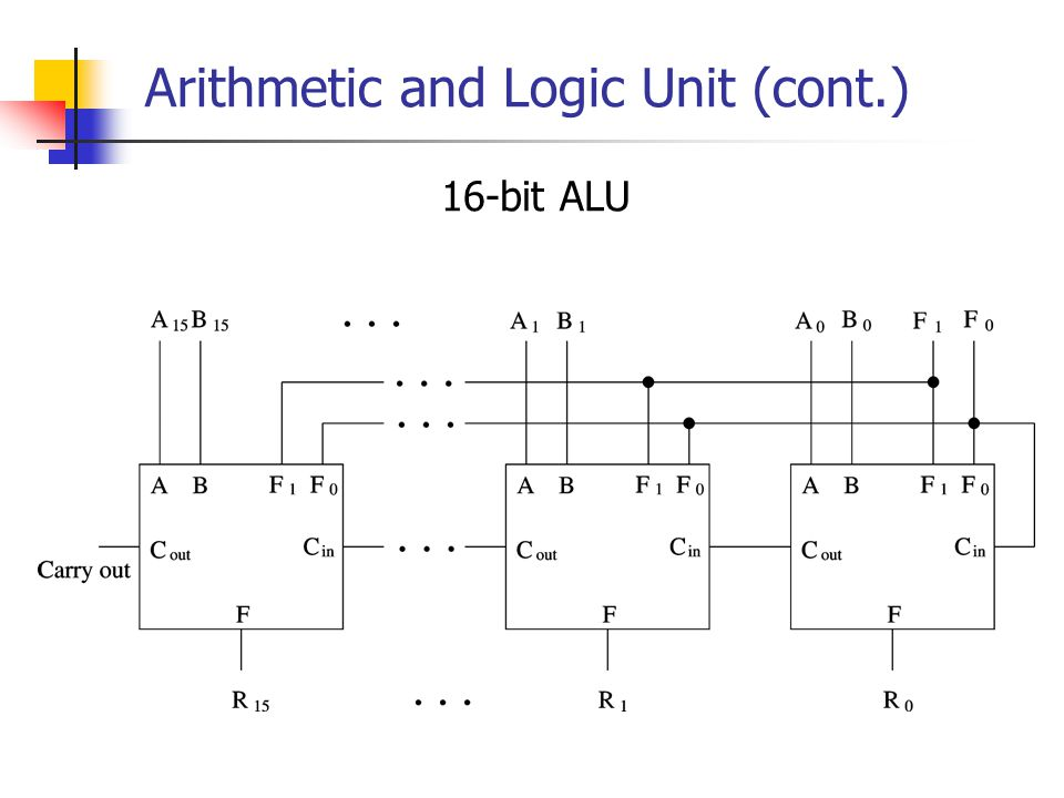 arithmetic logic units An arithmetic-logic unit (alu) is the part of a computer processor that carries out arithmetic and logic operations on the operands in computer instruction words in some processors, the alu is divided into two units, an arithmetic unit (au) and a logic.