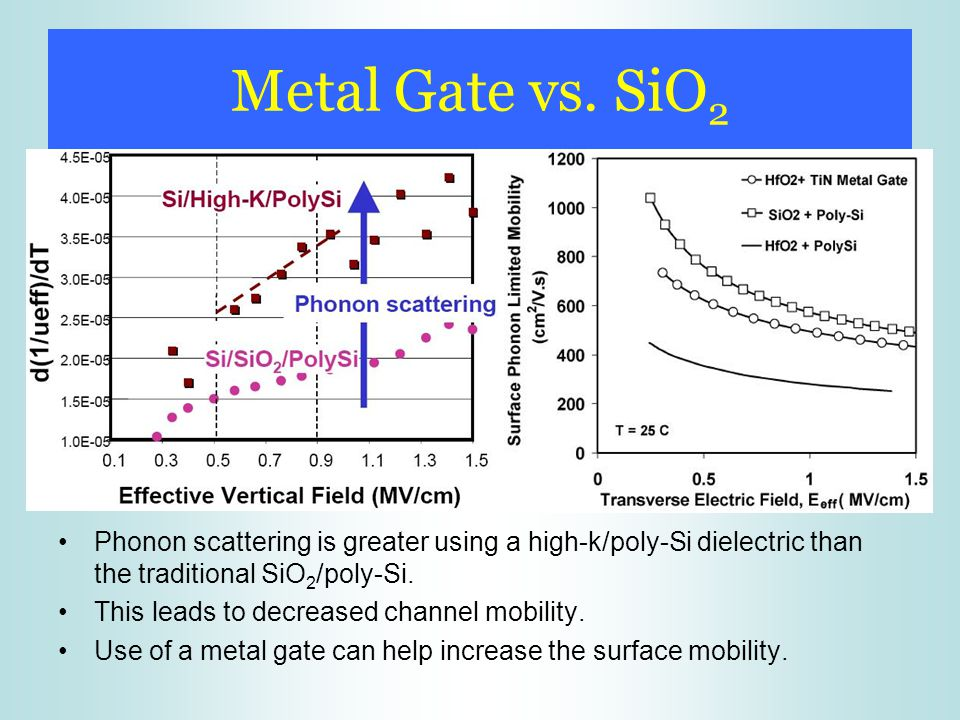 Metal Gate vs. SiO2 Phonon scattering is greater using a high-k/poly-Si dielectric than the traditional SiO2/poly-Si.
