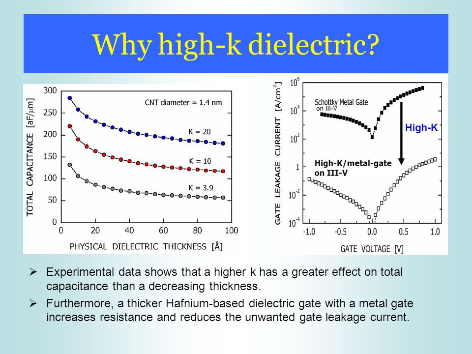 Why high-k dielectric Experimental data shows that a higher k has a greater effect on total capacitance than a decreasing thickness.
