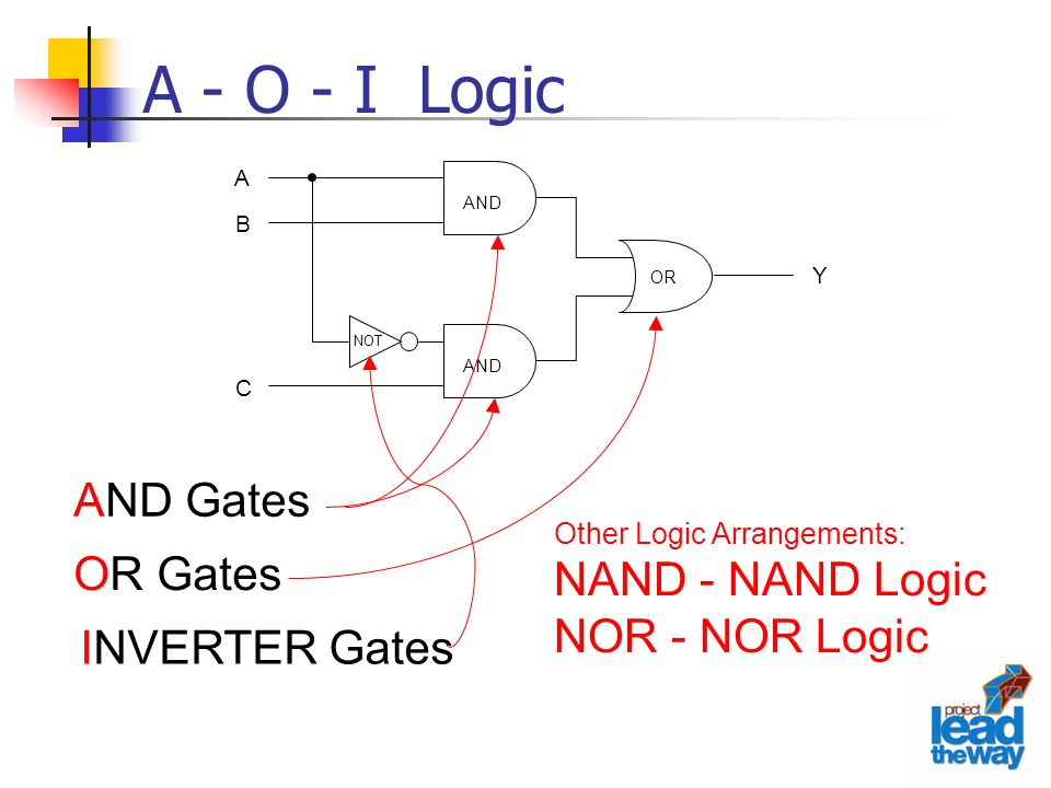 A - O - I Logic AND Gates NAND - NAND Logic OR Gates NOR - NOR Logic