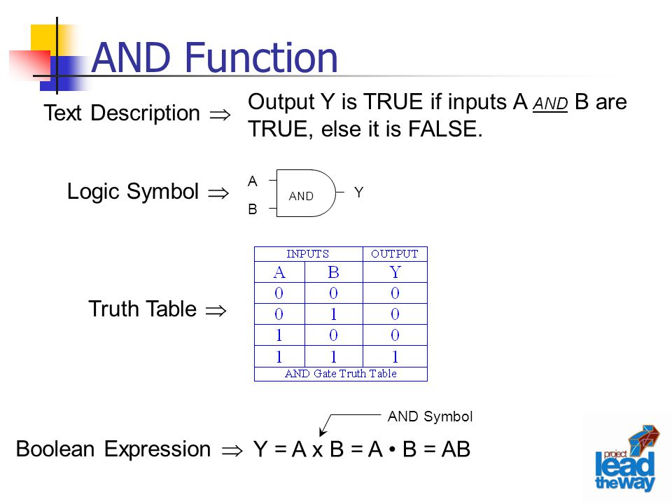AND Function Output Y is TRUE if inputs A AND B are TRUE, else it is FALSE. Logic Symbol  Text Description 
