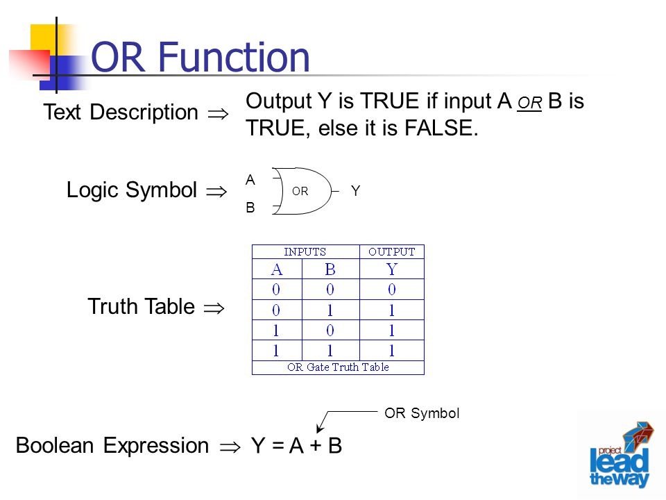 OR Function Output Y is TRUE if input A OR B is TRUE, else it is FALSE. Logic Symbol  Text Description 