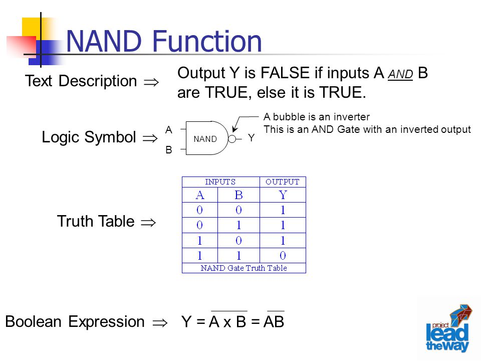 NAND Function Output Y is FALSE if inputs A AND B are TRUE, else it is TRUE. Logic Symbol  Text Description 