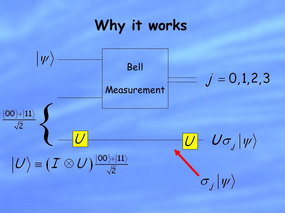 Why it works Bell Measurement {