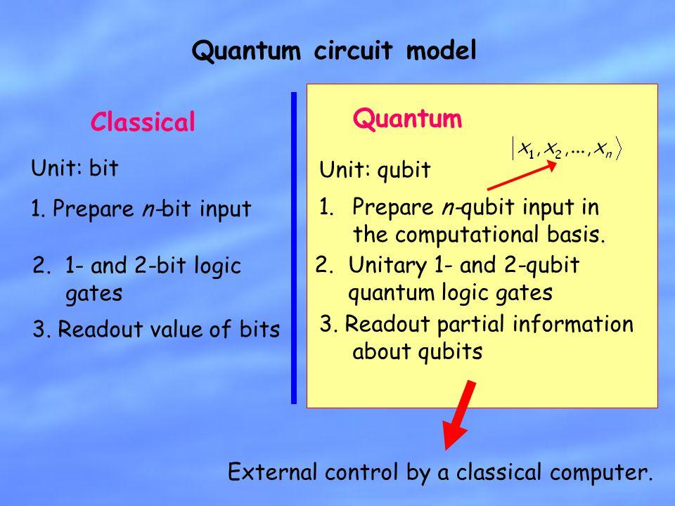 Quantum circuit model Quantum Classical Unit: bit Unit: qubit