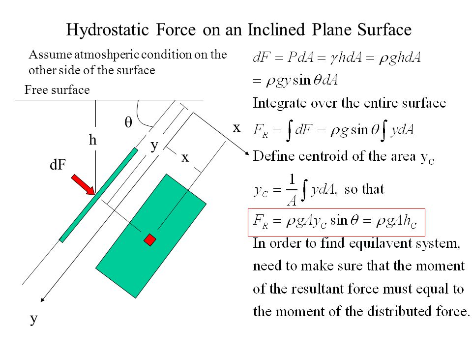 Hydrostatic Force on an Inclined Plane Surface