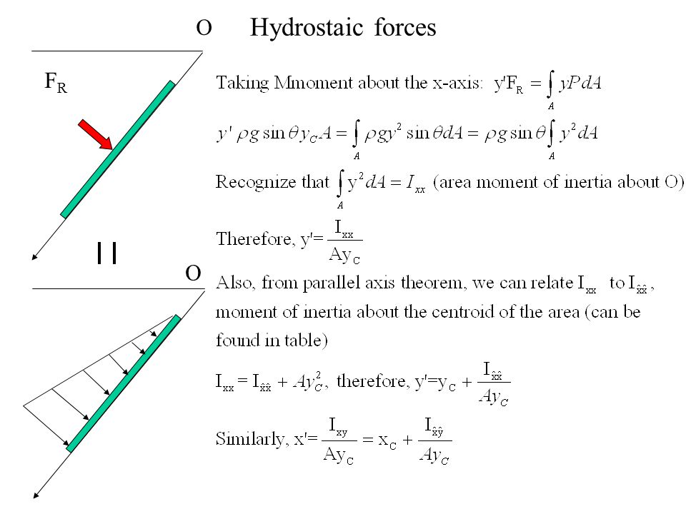 Hydrostaic forces O FR O