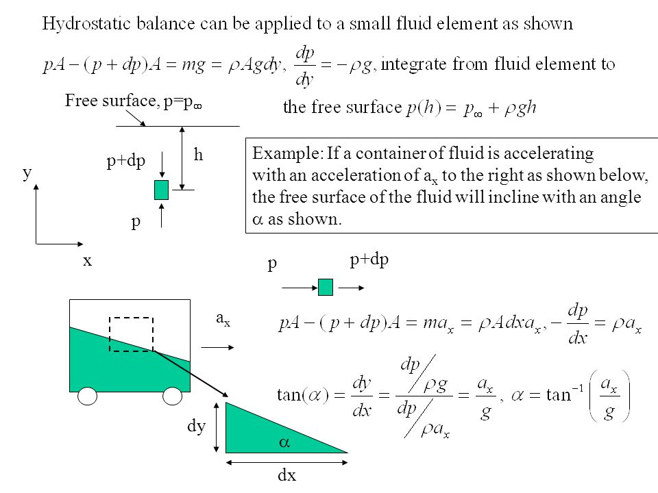 Free surface, p=p h. Example: If a container of fluid is accelerating. with an acceleration of ax to the right as shown below,