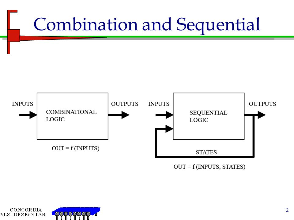 Combination and Sequential