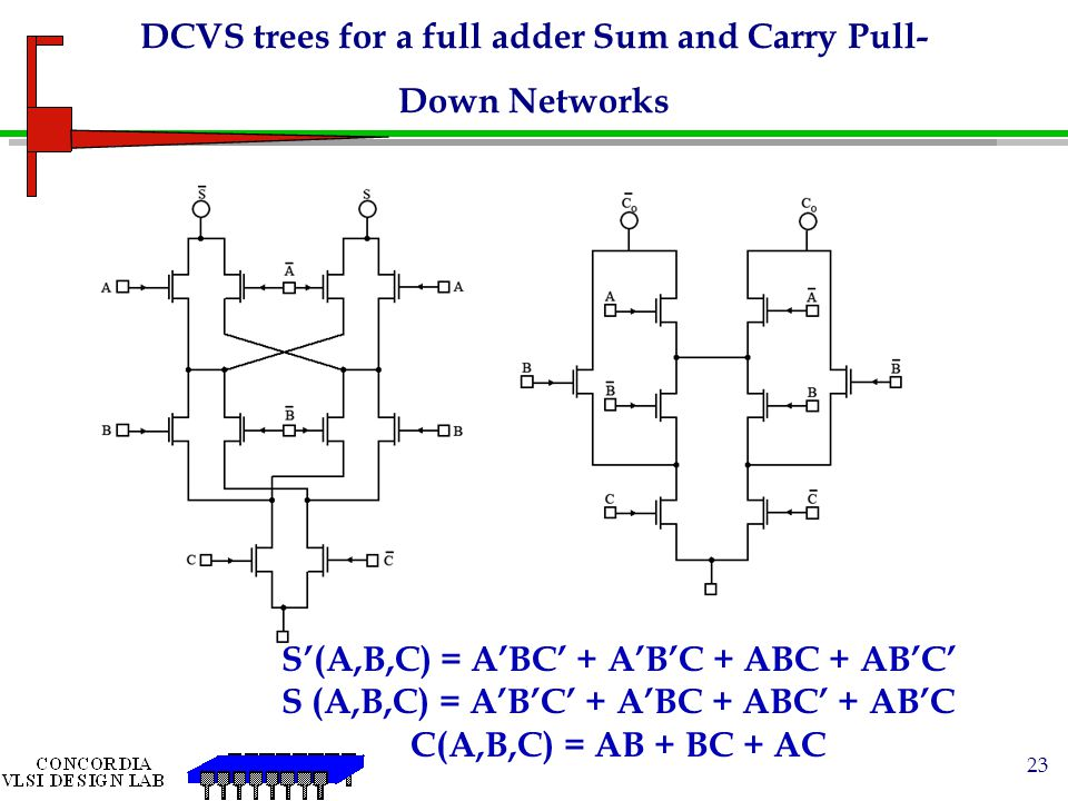 DCVS trees for a full adder Sum and Carry Pull-Down Networks